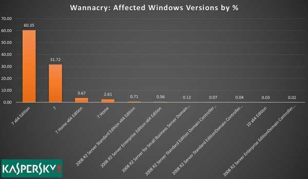 Over 98% of All WannaCry Victims Were Using Windows 7