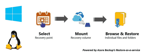 Instant File Recovery from Azure VM backups is now generally available  Welcome to the US SMB&D TS2 Team Blog