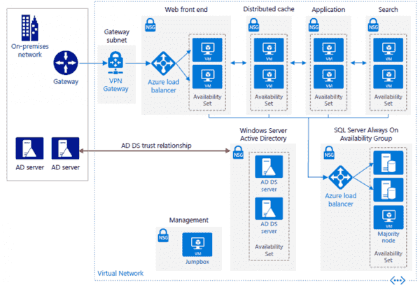Reference Architecture for a high availability SharePoint Server 2016 farm in Azure | Blog | Microsoft Azure