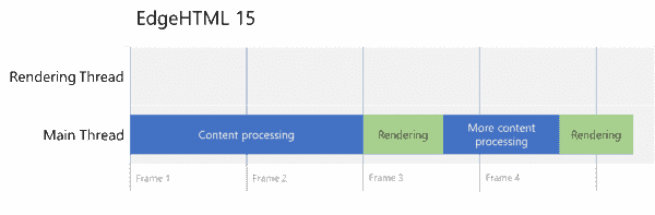 Making the web smoother with independent rendering - Microsoft Edge Dev BlogMicrosoft Edge Dev Blog