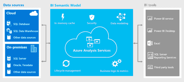 Azure Analysis Services now available in Azure Government | Blog | Microsoft Azure