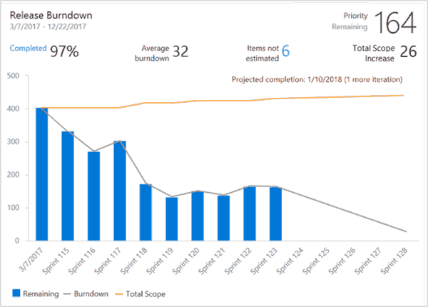 Burndown and Burnup Widgets available for the VSTS Analytics Extension  Microsoft DevOps Blog