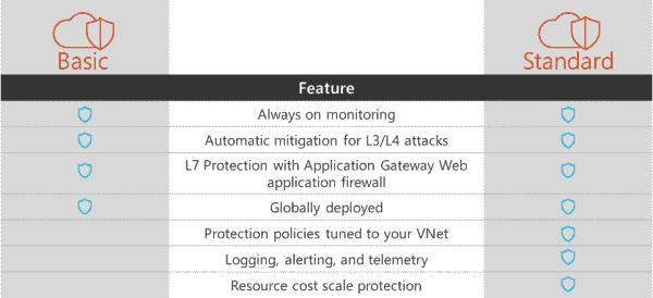 Azure DDoS Protection Service preview | Blog | Microsoft Azure