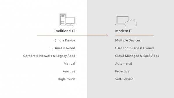 Maximizing ITs Impact with Microsoft 365 Powered Devices  Enterprise Mobility and Security Blog
