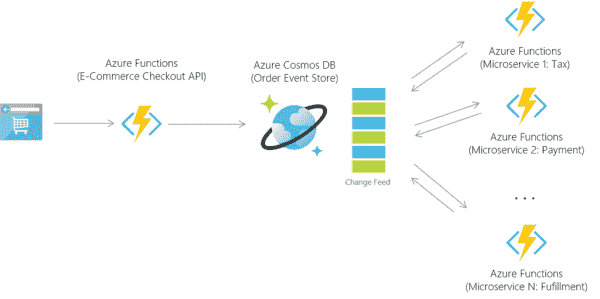 Serverless for all developers: bringing Azure Functions to Linux, Mac, planet scale NoSQL, real-time analytics, and productivity apps | Blog | Microsoft Azure