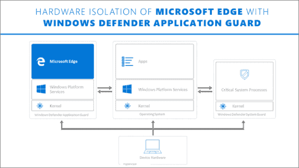 Security Updates from the Win10 Fall Creators Update | Ask  Premier Field Engineering (PFE)  Platforms