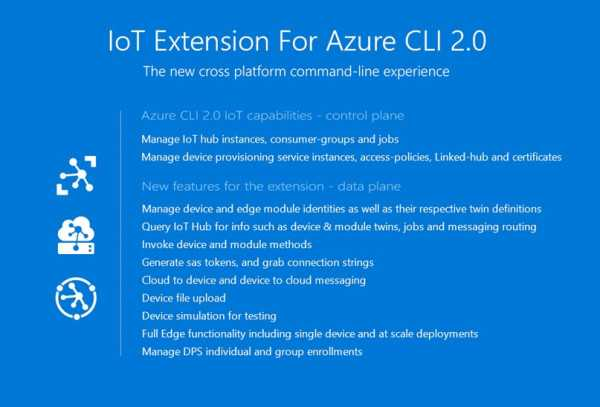 Announcing IoT extension for Azure CLI 2.0 | Blog | Microsoft Azure
