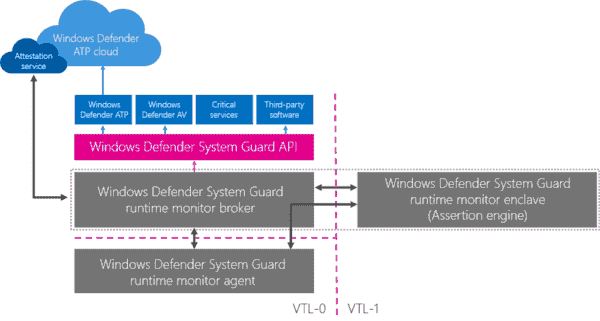 Microsoft introduces Windows Defender System Guard Runtime Attestation