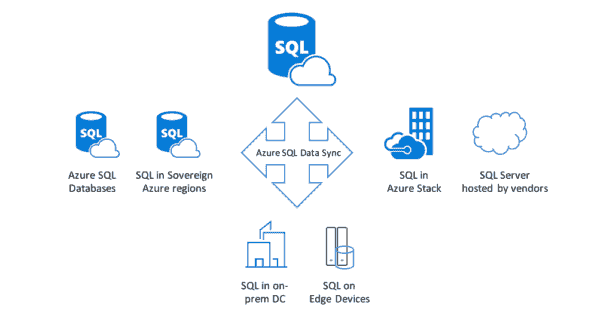 Microsoft announced general availability of Azure SQL Data Sync   On MSFT
