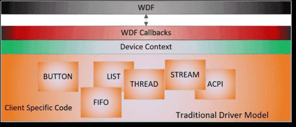 Introducing Driver Module Framework - Windows Developer BlogWindows Developer Blog