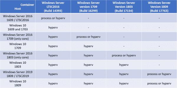 Windows 10 and Docker Images for Business Central / NAV  Freddys Blog
