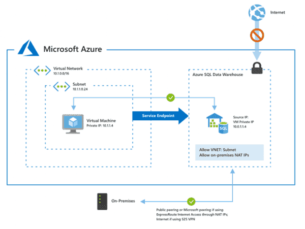 General availability of VNet Service Endpoints for Azure SQL Data Warehouse | Blog | Microsoft Azure