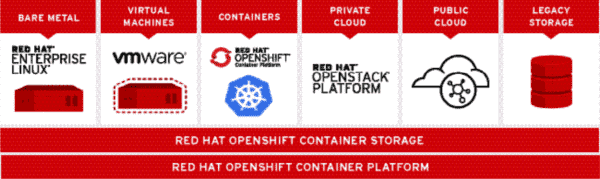 Software Defined Storage: The Next Killer App for Cloud  Red Hat OpenShift Blog