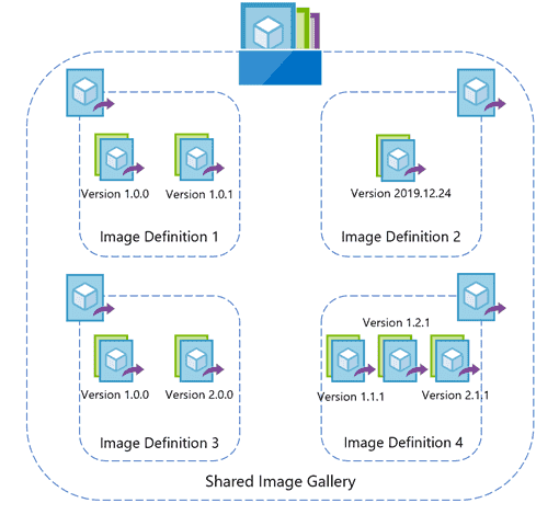 Azure Shared Image Gallery now generally available | Blog | Microsoft Azure