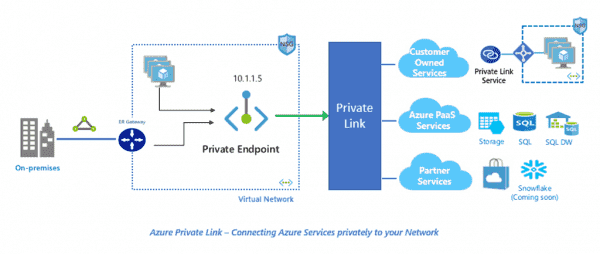 Announcing Azure Private Link | Blog | Microsoft Azure