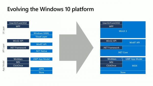 Microsoft Explains the Future of the Windows 10 App Platform - Thurrott.com