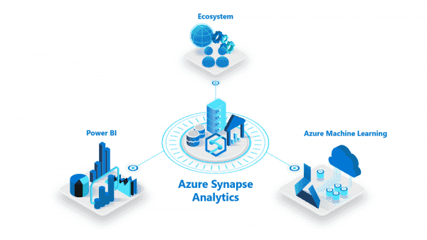 Azure SQL Data Warehouse is now Azure Synapse Analytics | Blog | Microsoft Azure