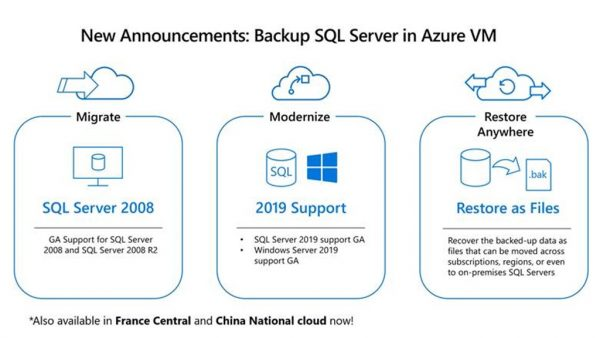 Azure Backup support for SQL Server 2019 and Restore as files | Blog | Microsoft Azure
