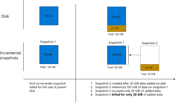 Announcing general availability of incremental snapshots of Managed Disks | Microsoft Azure