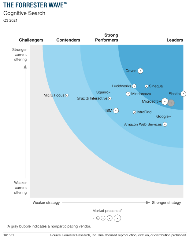 Microsoft named a Leader in 2021 Forrester's Cognitive Search Wave - Microsoft Tech Community