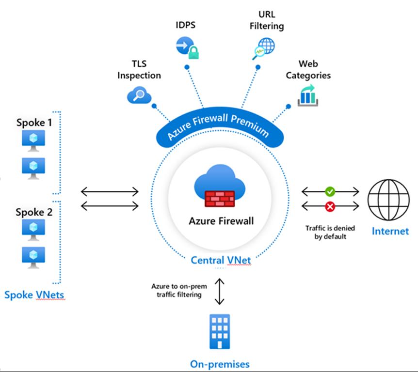 AzUpdate: New Azure Firewall Premium capabilities, Microsoft acquires CloudKnox, JulyOT and more