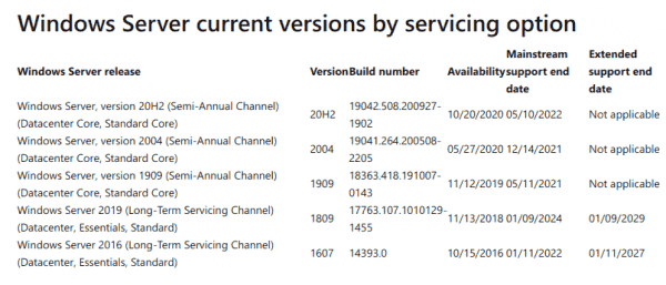 Windows Server releases will now receive 10 years of support; Semi-Annual Channel deprecated