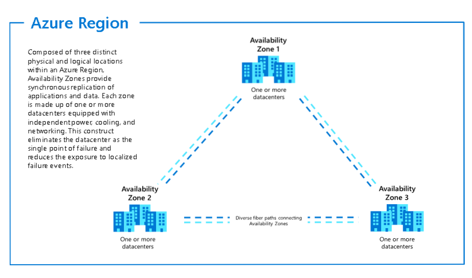 AzUpdate S03E06: Azure App Service support for Availability Zones - On-demand capacity reservations