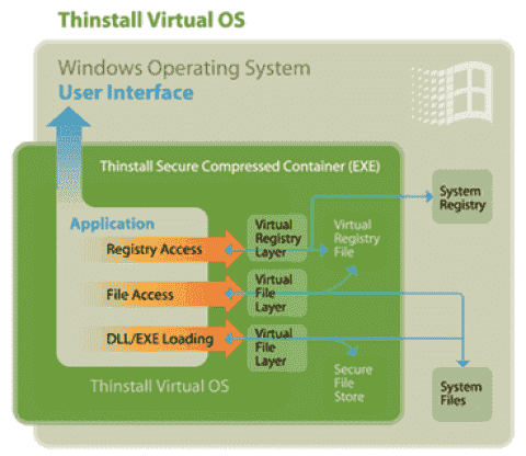 Overview of application virtualization solutions