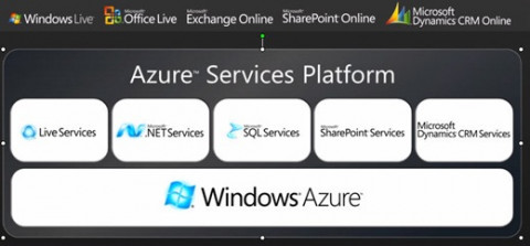 What Windows Azure is and what it is not