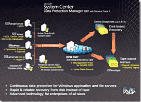 Microsoft DPM 2007 SP1 new features