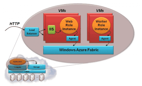 Microsoft Azure Services Platform – a short introduction and its significance for Windows admins