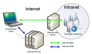 DirectAccess-Internet-traffic-routing