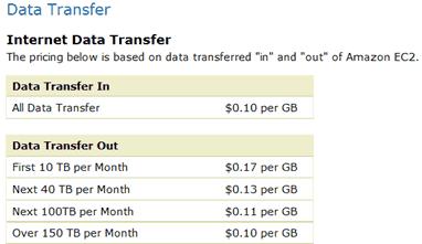 Amazon-EC2-Data-Transfer-Costs