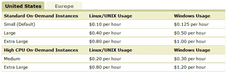 Amazon-EC2-On-Demand-Instance-Costs