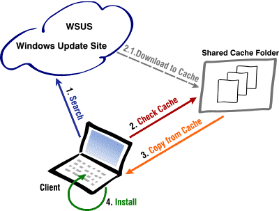Push Windows Updates - WuInstall Cache Feature Diagramm