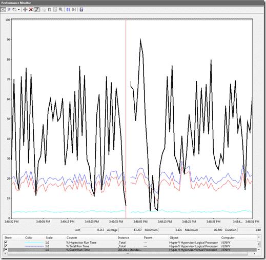 Hyper-V Monitoring Hyper-V - Performance Monitor CPU