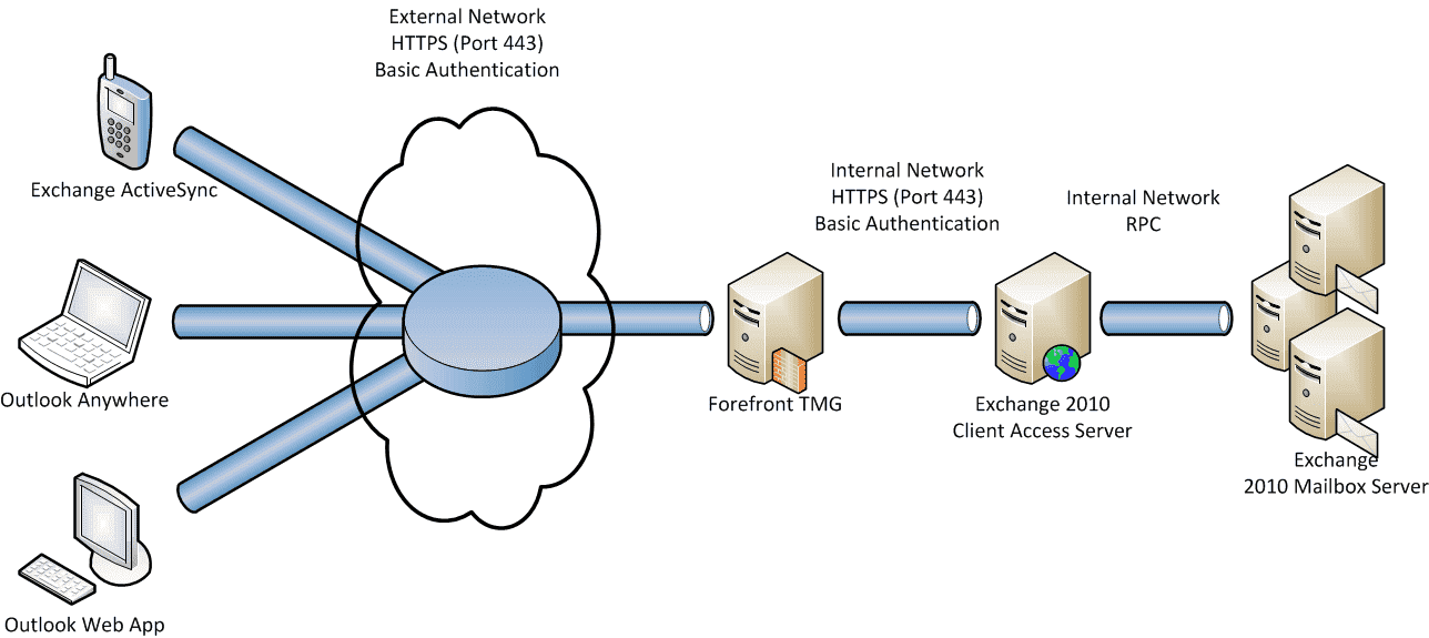 Secure Your Exchange 2010 Server With Forefront Tmg Part 1 4sysops