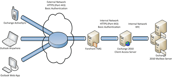 Exchange-Server-2010-Forefront-TMG