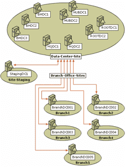 Active Directory Topology Diagrammer. - Diagramm