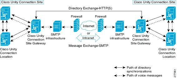 Single Inbox in Cisco Unity Connection 8.5 with Microsoft Exchange ...