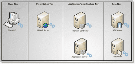 A typical multi-tier Web application topology
