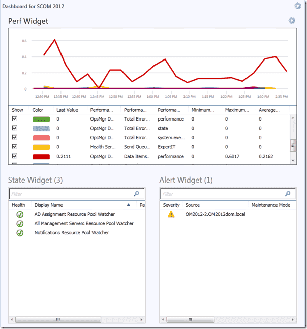 SCOM 2012 review - Dashboard Finished