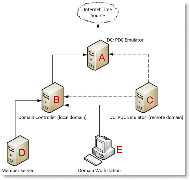 How to synchronize Windows Server 2008 with an external ...