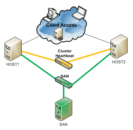 Hyper V Cluster Part 2 Switching 4sysops