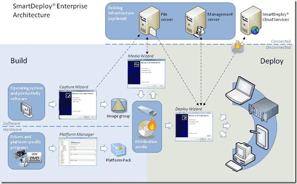 SmartDeploy-Enterprise-Architecture_thumb.png