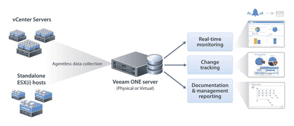 VMware vCenter and ESX(i) monitoring - Veeam One Free Edition