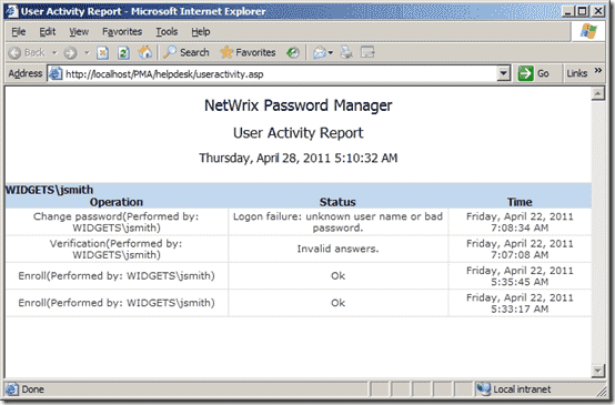 NetWrix Password Manager Freeware  - User Activity Report Example