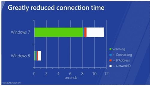 Windows 8 wireless connection speed