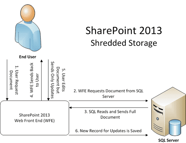 SharePoint 2013 - Shredded Storage