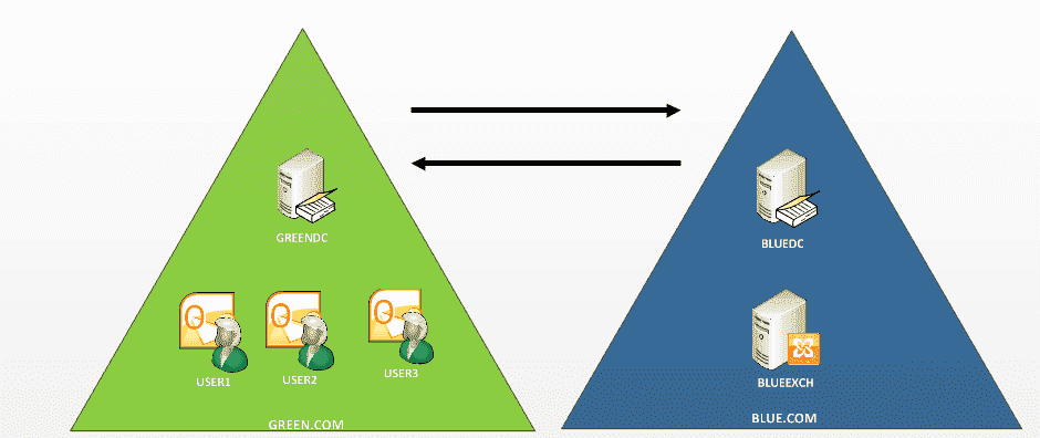 Exchange Autodiscover in a multi- Forest environment – Part